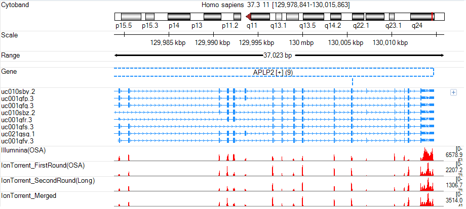 TwoStep GenomeBrowser APLP2.png