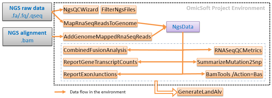 Ngs RnaSeqPipeline pdf - Array Suite Wiki