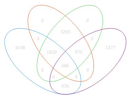 Venn Diagram Array Suite Wiki