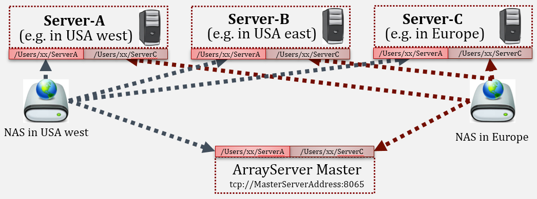 Master Server and Analytic Server - Array Suite Wiki