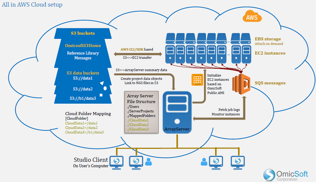 AWSFigure02 steps to build aws arrayserver with cloud plugin array suite wiki